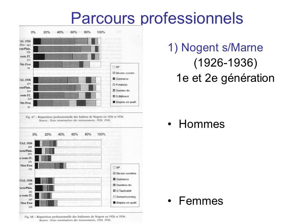 Parcours professionnels 1) Nogent s/Marne (1926-1936) 1e et 2e génération Hommes Femmes