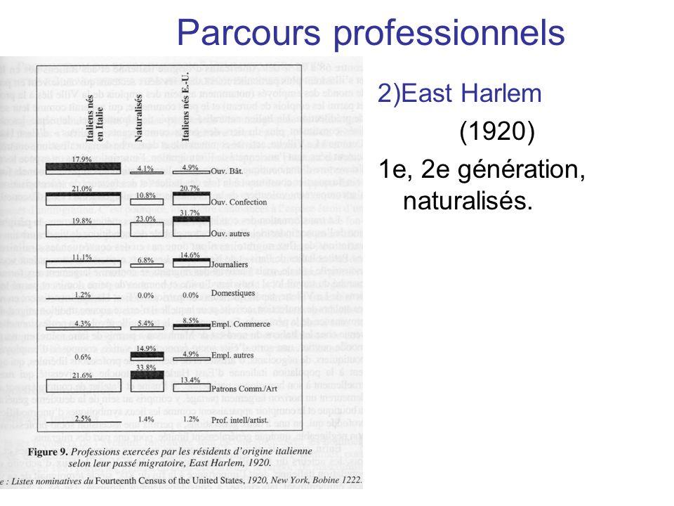 Parcours professionnels 2)East Harlem (1920) 1e, 2e génération, naturalisés.