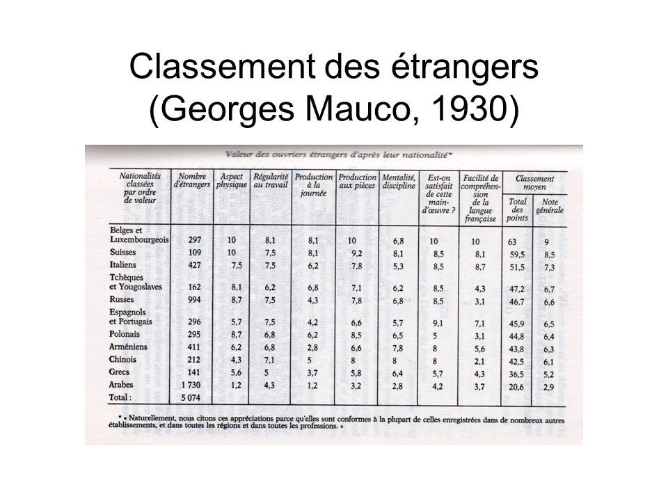 Classement des étrangers (Georges Mauco, 1930)