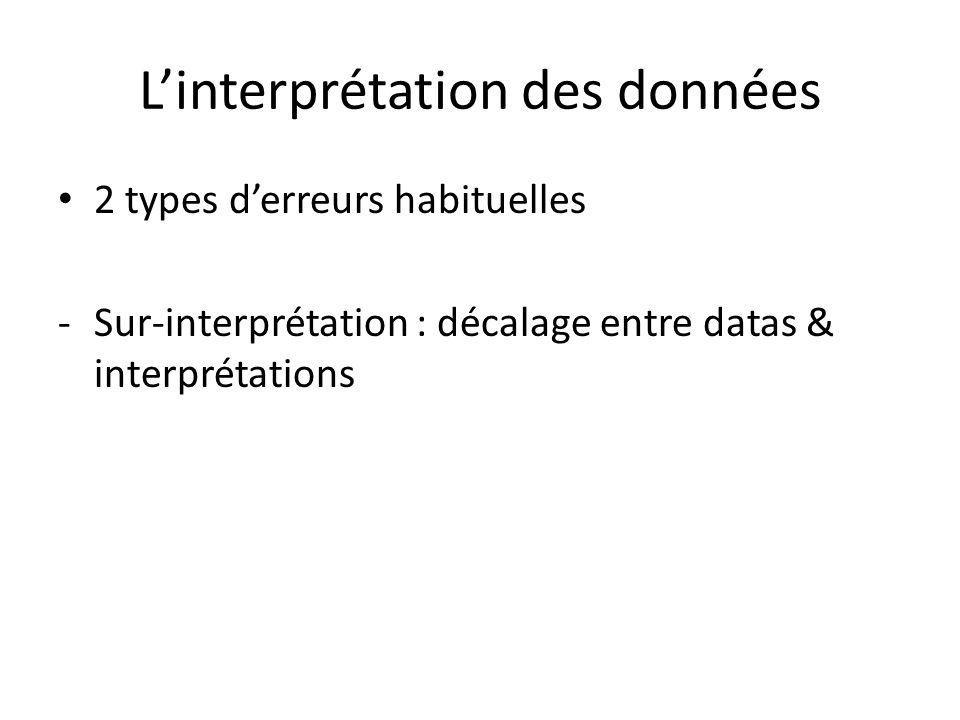 Linterprétation des données 2 types derreurs habituelles -Sur-interprétation : décalage entre datas & interprétations