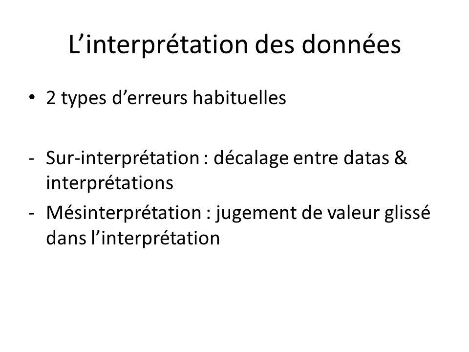 Linterprétation des données 2 types derreurs habituelles -Sur-interprétation : décalage entre datas & interprétations -Mésinterprétation : jugement de valeur glissé dans linterprétation