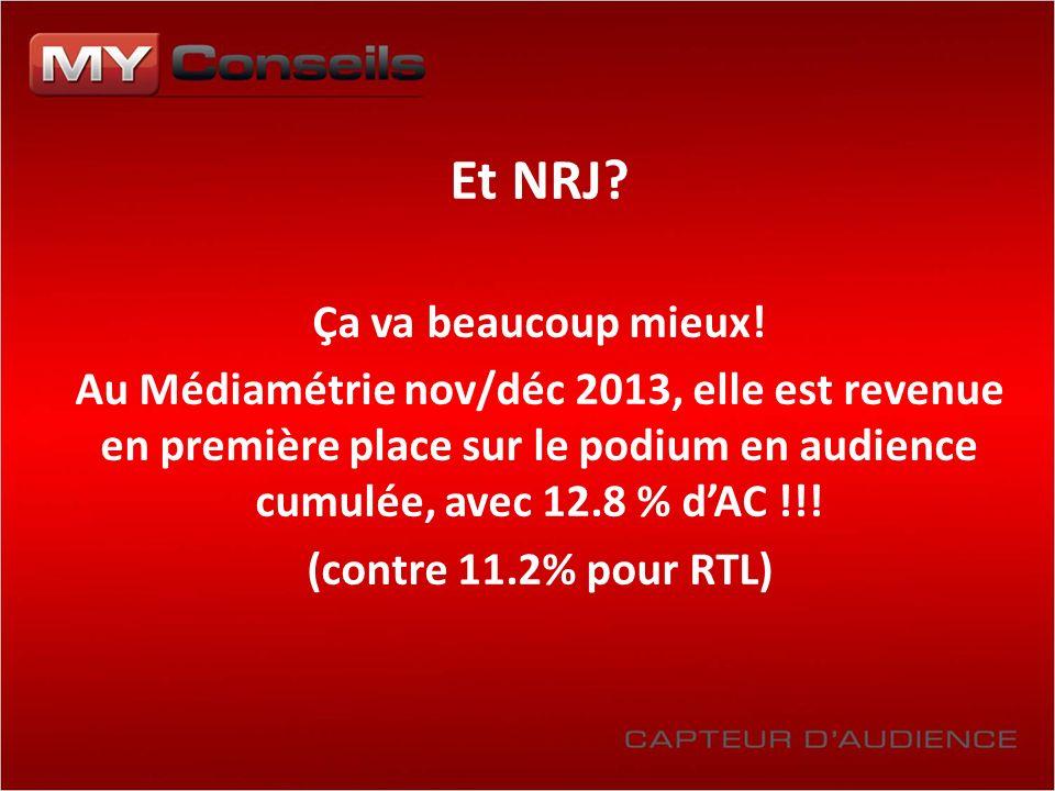 Et NRJ? Ça va beaucoup mieux! Au Médiamétrie nov/déc 2013, elle est revenue en première place sur le podium en audience cumulée, avec 12.8 % dAC !!! (