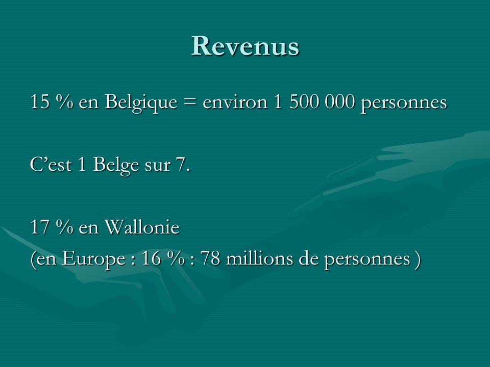 Revenus 15 % en Belgique = environ 1 500 000 personnes Cest 1 Belge sur 7. 17 % en Wallonie (en Europe : 16 % : 78 millions de personnes )