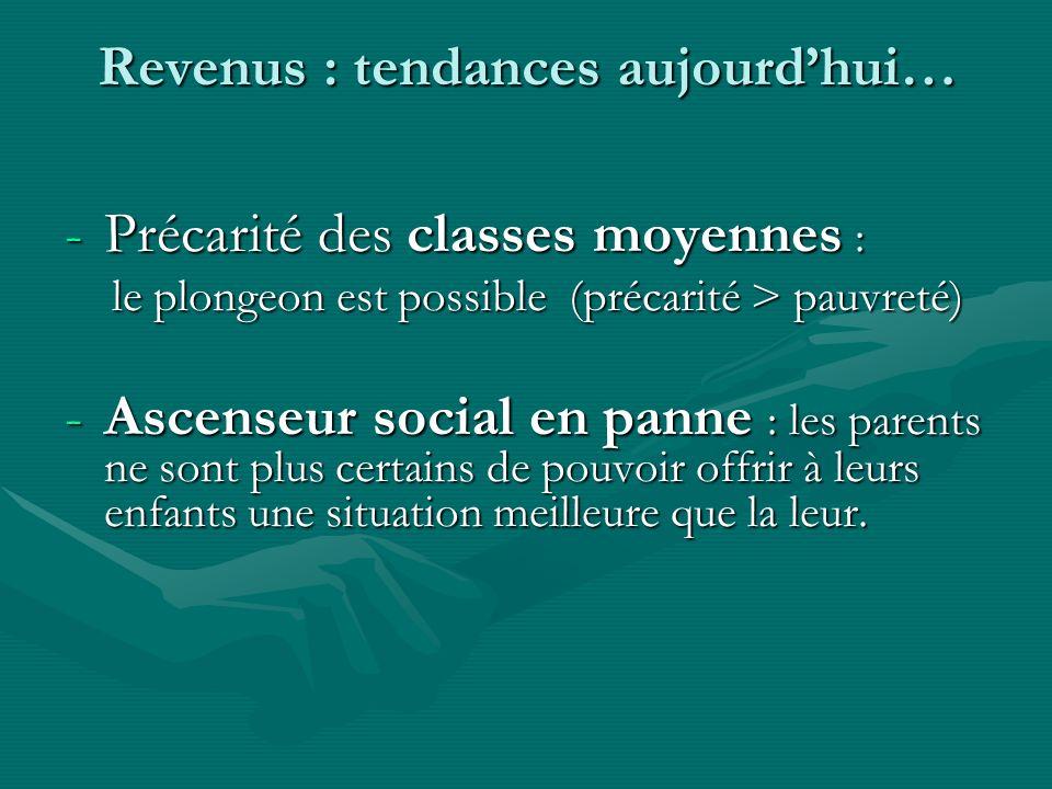 Revenus : tendances aujourdhui… -Précarité des classes moyennes : le plongeon est possible (précarité > pauvreté) le plongeon est possible (précarité