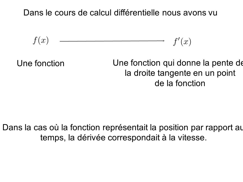 Dans le cours de calcul différentielle nous avons vu Une fonction Une fonction qui donne la pente de la droite tangente en un point de la fonction Dans la cas où la fonction représentait la position par rapport au temps, la dérivée correspondait à la vitesse.