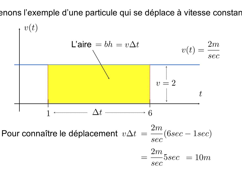 Prenons lexemple dune particule qui se déplace à vitesse constante.