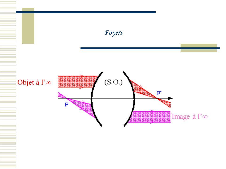 5.1Foyers Le faisceau lumineux issu dun point objet situé à linfini est un faisceau parallèle. Si ce point objet est sur laxe optique du système optiq
