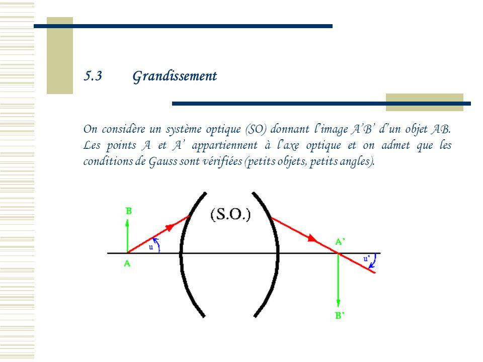 5.2Plans focaux Plan Focal Objet ( :Plan perpendiculaire à laxe optique passant par le foyer objet F : cest lensemble des points conjugués des points