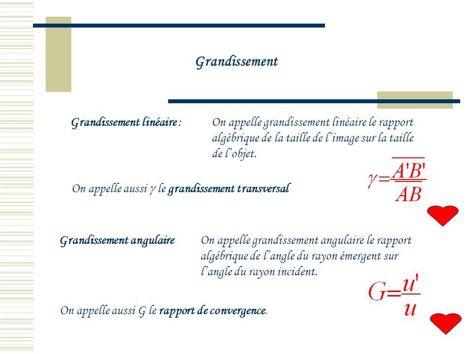 5.3Grandissement On considère un système optique (SO) donnant limage AB dun objet AB. Les points A et A appartiennent à laxe optique et on admet que l