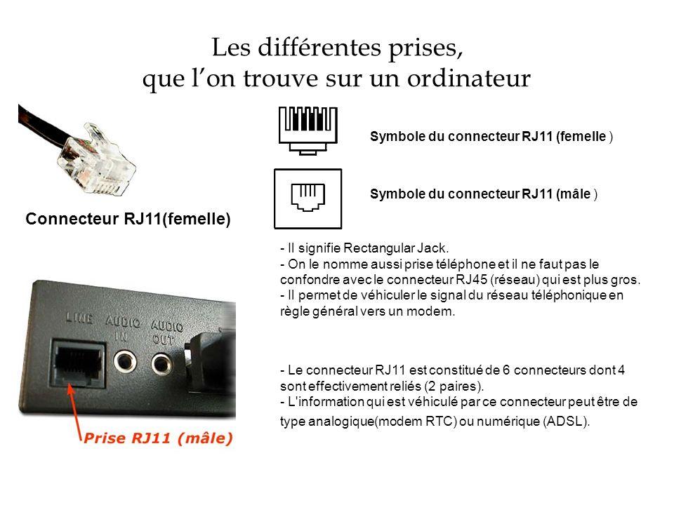 Les différentes prises, que lon trouve sur un ordinateur Connecteur RJ11(femelle) Symbole du connecteur RJ11 (femelle ) Symbole du connecteur RJ11 (mâ