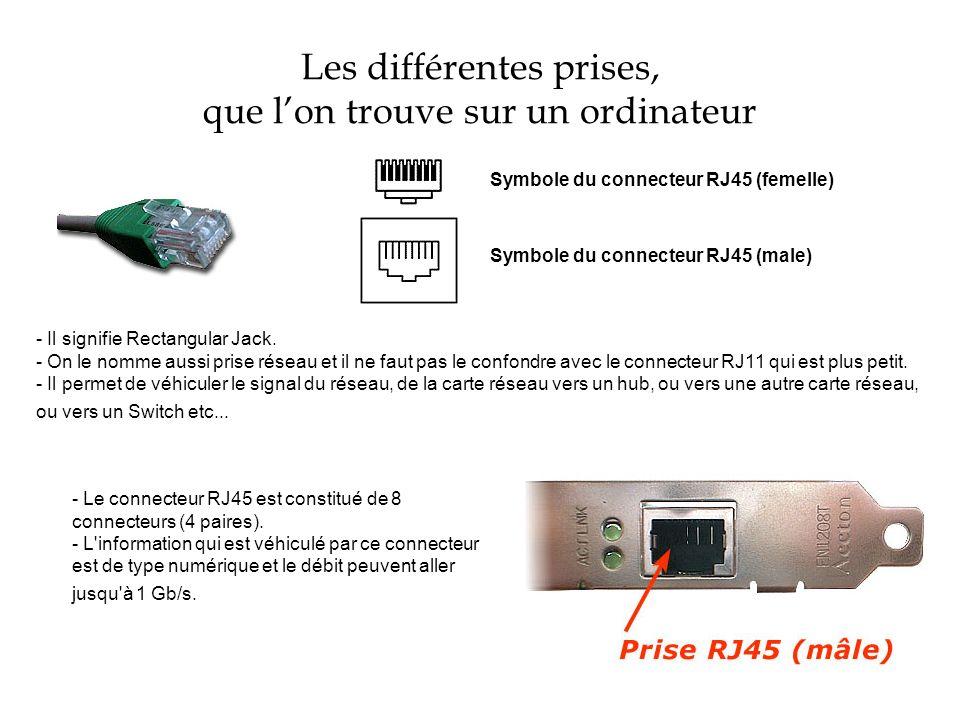 Les différentes prises, que lon trouve sur un ordinateur Connecteur IEEE1394 6 broches femelle Connecteur IEEE1394 pour caméscope 4 broches - On le nomme aussi IEEE1394 (terme officiel), I-Link (chez Sony) et le terme FireWire se retrouve dans le monde Apple.