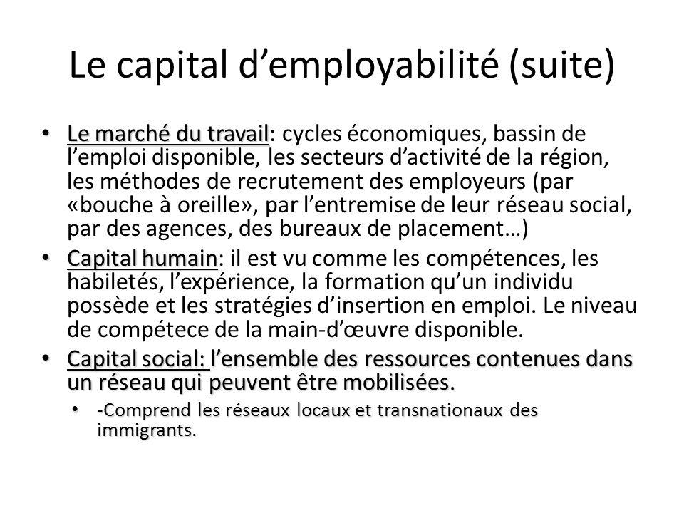 Le capital demployabilité (suite) Le marché du travail Le marché du travail: cycles économiques, bassin de lemploi disponible, les secteurs dactivité de la région, les méthodes de recrutement des employeurs (par «bouche à oreille», par lentremise de leur réseau social, par des agences, des bureaux de placement…) Capital humain Capital humain: il est vu comme les compétences, les habiletés, lexpérience, la formation quun individu possède et les stratégies dinsertion en emploi.