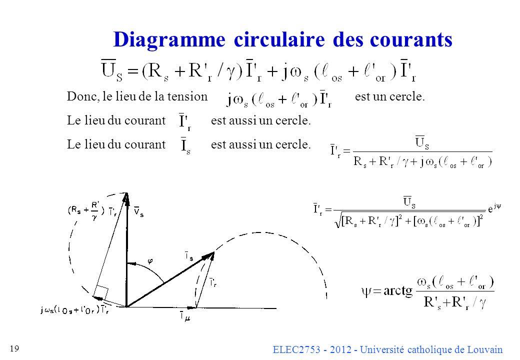 ELEC2753 - 2012 - Université catholique de Louvain 19 Diagramme circulaire des courants Donc, le lieu de la tensionest un cercle. Le lieu du courant e