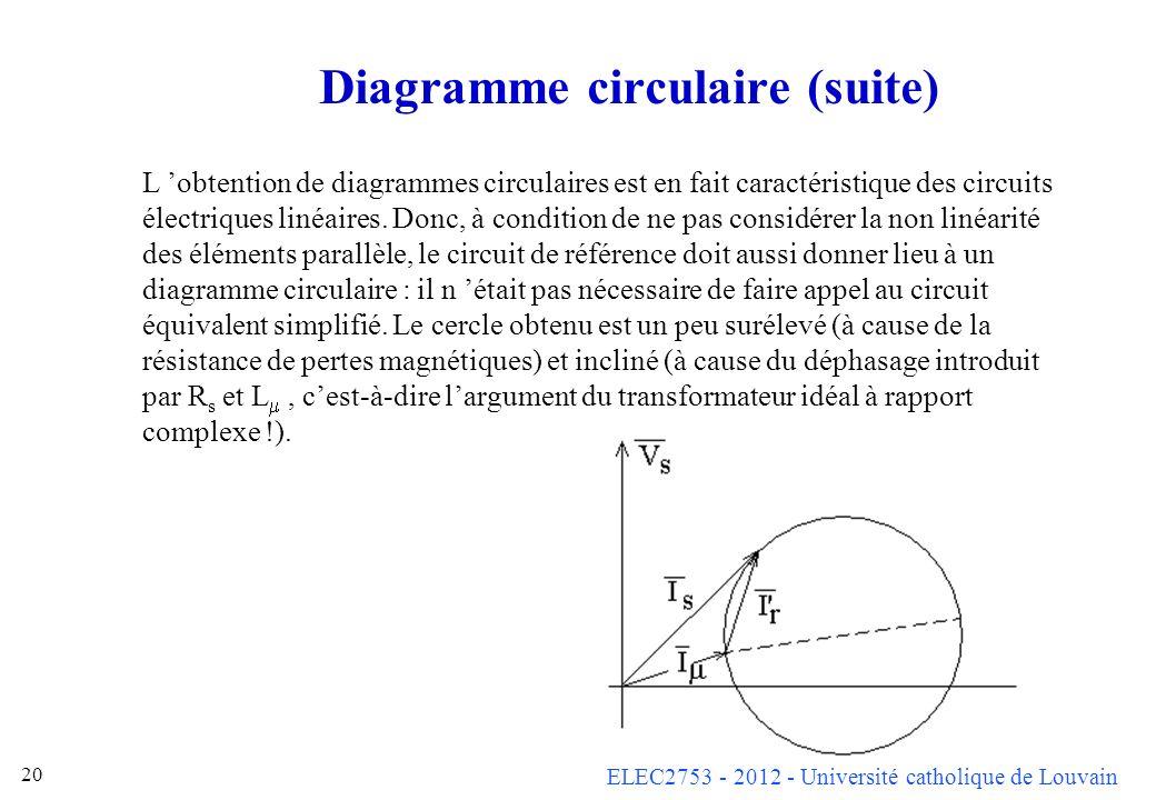 ELEC2753 - 2012 - Université catholique de Louvain 20 Diagramme circulaire (suite) L obtention de diagrammes circulaires est en fait caractéristique d