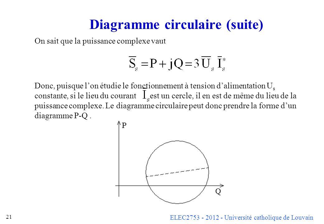 ELEC2753 - 2012 - Université catholique de Louvain 21 Diagramme circulaire (suite) On sait que la puissance complexe vaut Donc, puisque lon étudie le