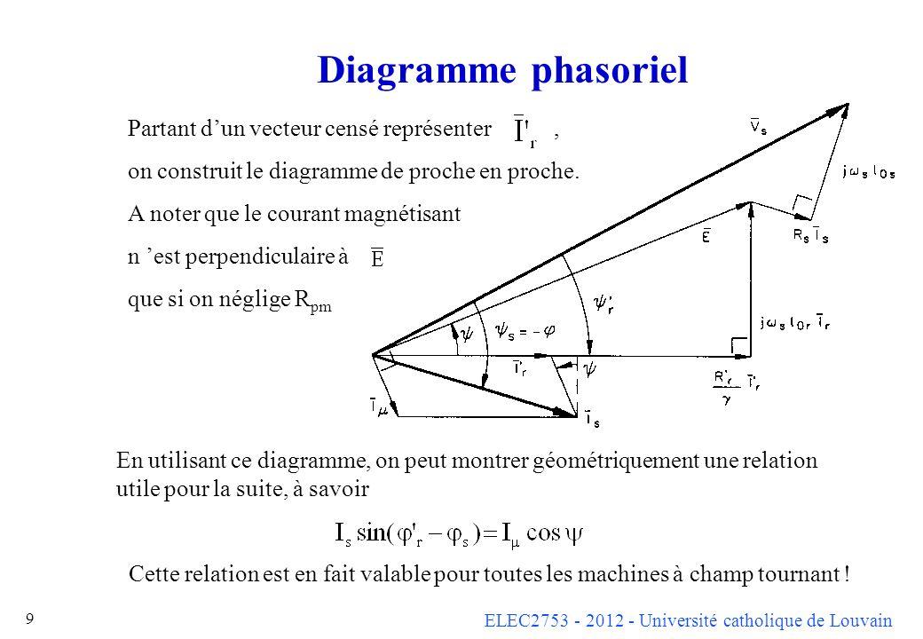 ELEC2753 - 2012 - Université catholique de Louvain 10 Expressions du couple Cette formule, valable pour toutes les machines à champ tournant, peut s interpréter physiquement en notant que 3 I r E cos est la puissance transmise du stator vers le rotor (à travers l entrefer).