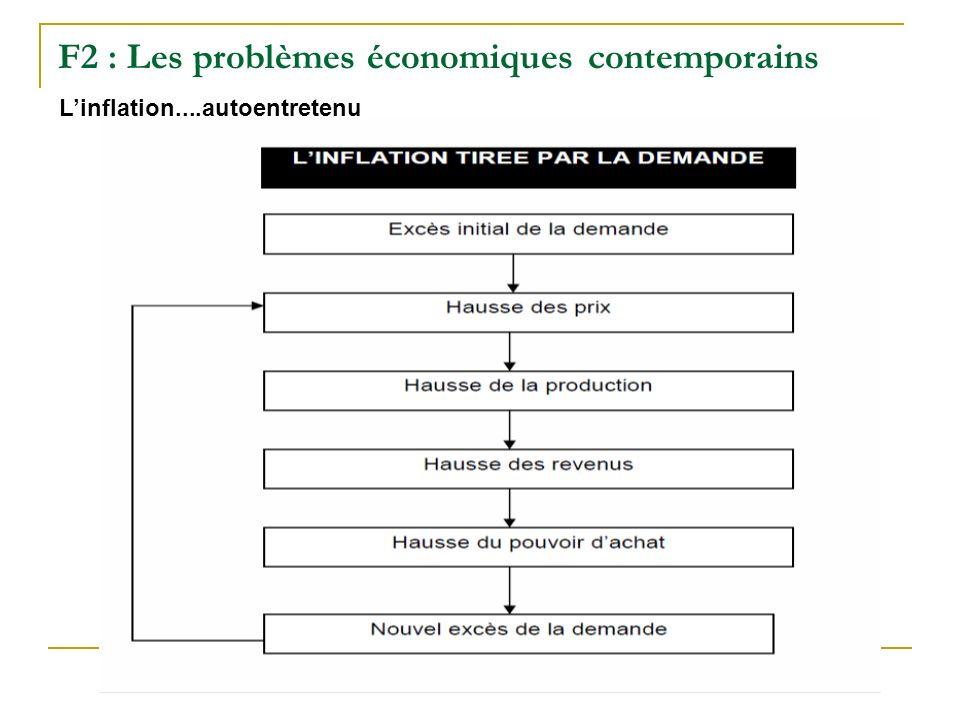 F2 : Les problèmes économiques contemporains Linflation....autoentretenu
