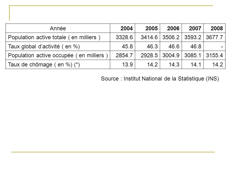 Année20042005200620072008 Population active totale ( en milliers ) 3328.6 3414.63506.23593.23677.7 Taux global dactivité ( en %) 45.8 46.346.646.8- Po