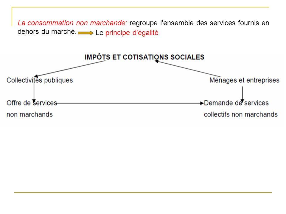 La consommation non marchande: regroupe lensemble des services fournis en dehors du marché. Le principe dégalité