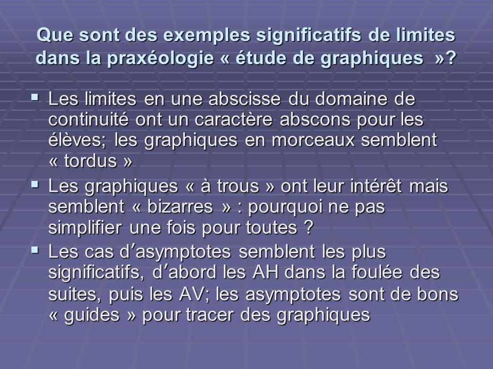 Que sont des exemples significatifs de limites dans la praxéologie « étude de graphiques »? Les limites en une abscisse du domaine de continuité ont u