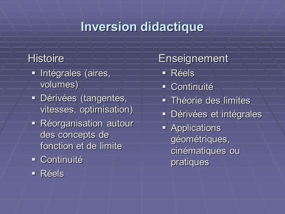 Inversion didactique Histoire Intégrales (aires, volumes) Intégrales (aires, volumes) Dérivées (tangentes, vitesses, optimisation) Dérivées (tangentes