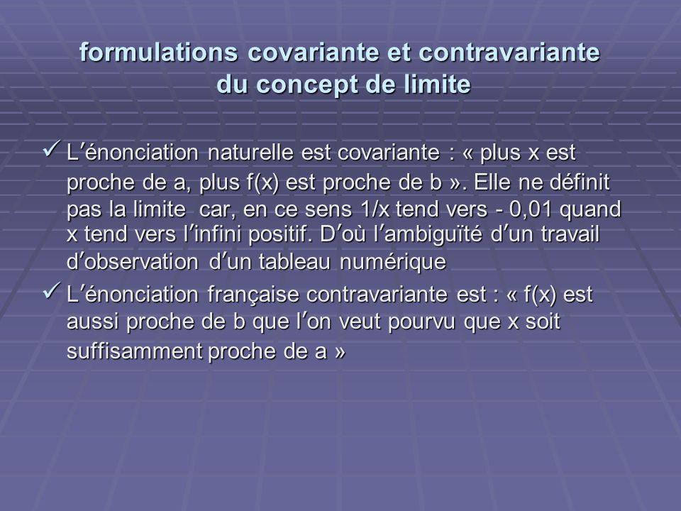 formulations covariante et contravariante du concept de limite Lénonciation naturelle est covariante : « plus x est proche de a, plus f(x) est proche