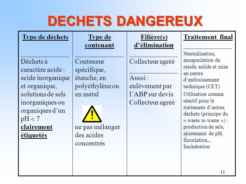 11 DECHETS DANGEREUX Type de déchets ______________ Déchets à caractère acide : acide inorganique et organique, solutions de sels inorganiques ou orga