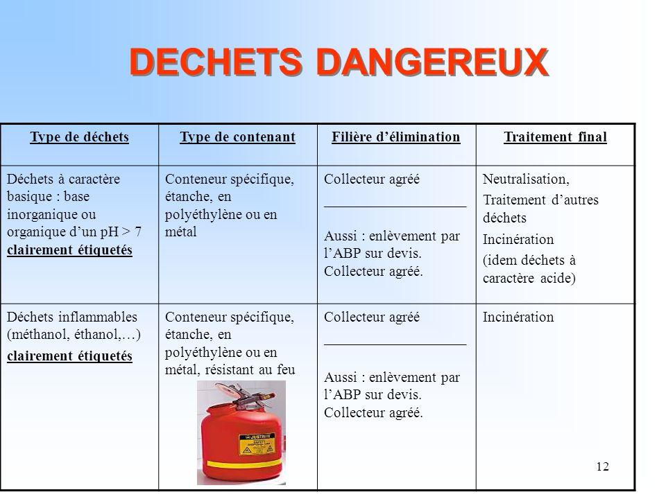 12 DECHETS DANGEREUX Type de déchetsType de contenantFilière déliminationTraitement final Déchets à caractère basique : base inorganique ou organique