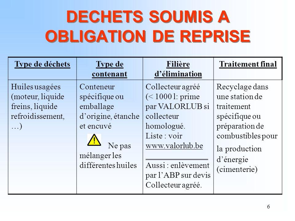 6 DECHETS SOUMIS A OBLIGATION DE REPRISE Type de déchetsType de contenant Filière délimination Traitement final Huiles usagées (moteur, liquide freins