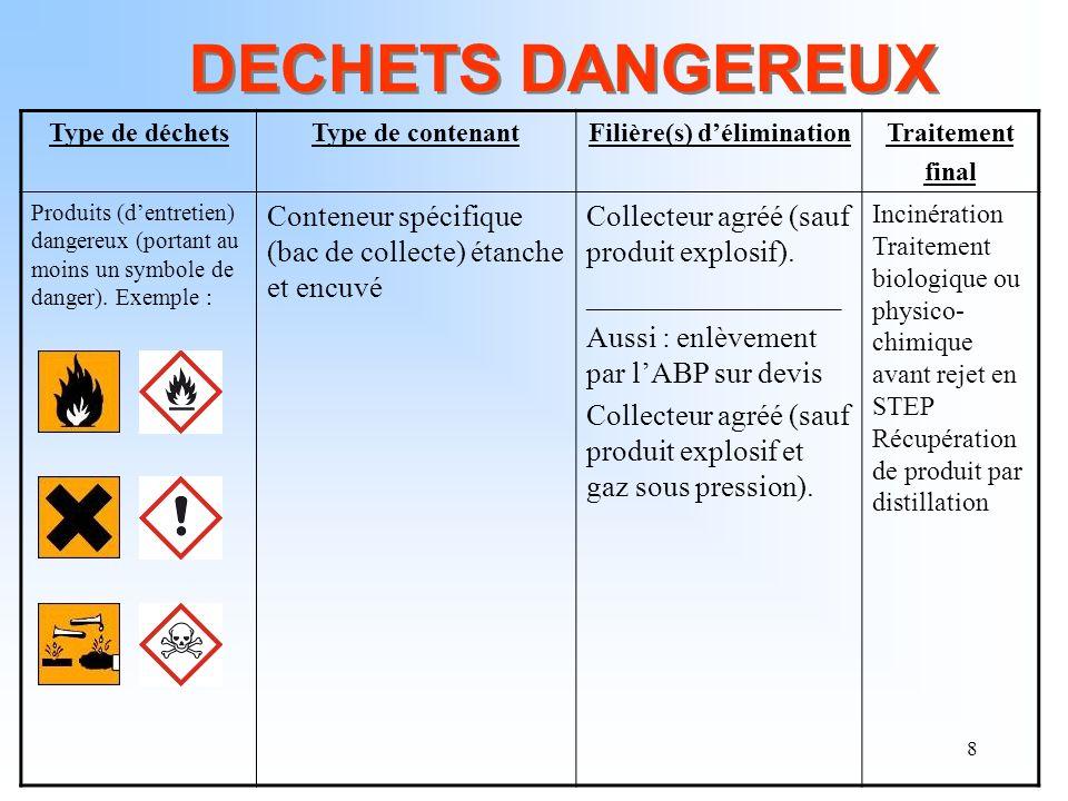 8 DECHETS DANGEREUX Type de déchetsType de contenantFilière(s) déliminationTraitement final Produits (dentretien) dangereux (portant au moins un symbo