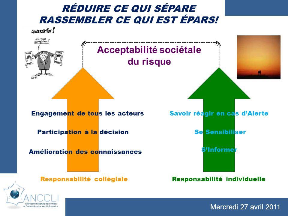 Mercredi 27 avril 2011 Acceptabilité sociétale du risque Amélioration des connaissances Participation à la décision Engagement de tous les acteurs SIn