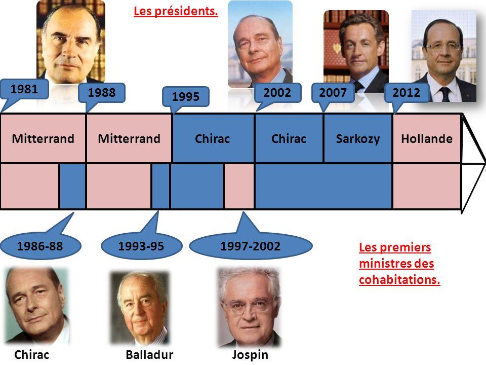 MitterrandChirac Sarkozy Les présidents. 1981 1988 1995 20022007 1986-88 1993-95 1997-2002 ChiracBalladurJospin Les premiers ministres des cohabitatio