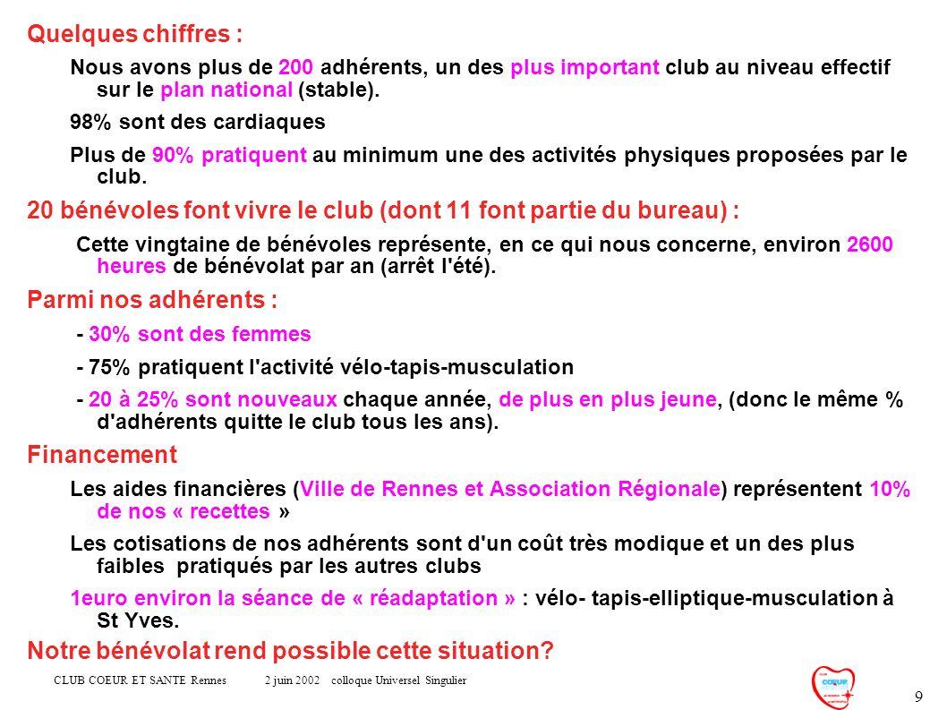 CLUB COEUR ET SANTE Rennes 2 juin 2002 colloque Universel Singulier 9 Quelques chiffres : Nous avons plus de 200 adhérents, un des plus important club