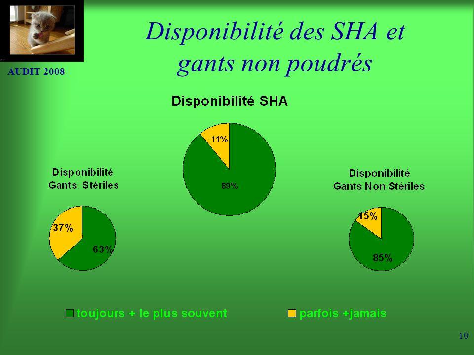 AUDIT 2008 10 Disponibilité des SHA et gants non poudrés