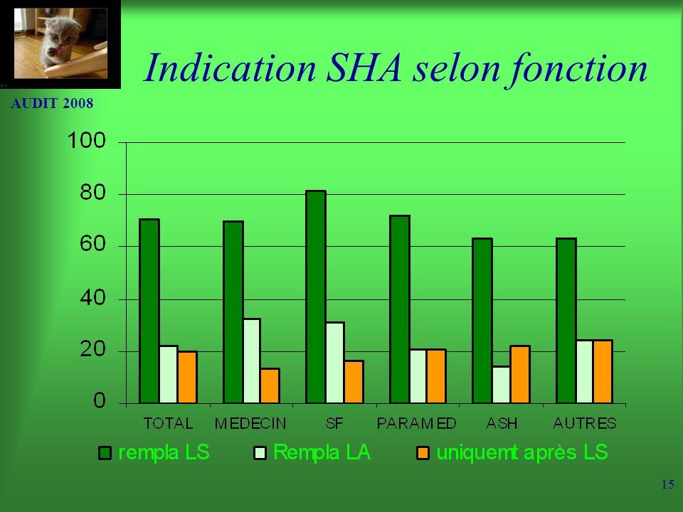 AUDIT 2008 15 Indication SHA selon fonction