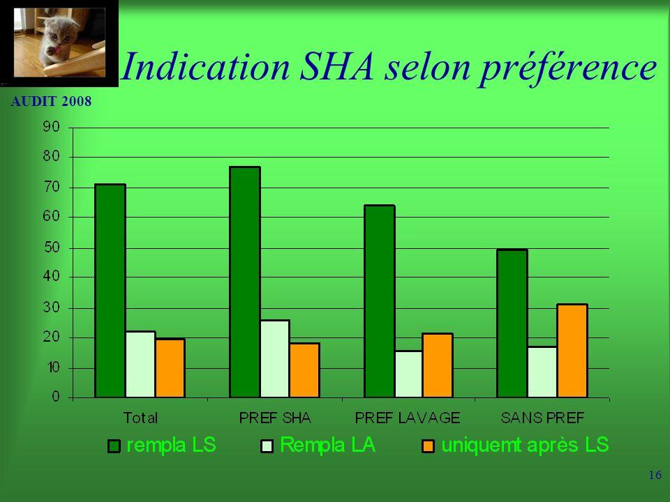 AUDIT 2008 16 Indication SHA selon préférence