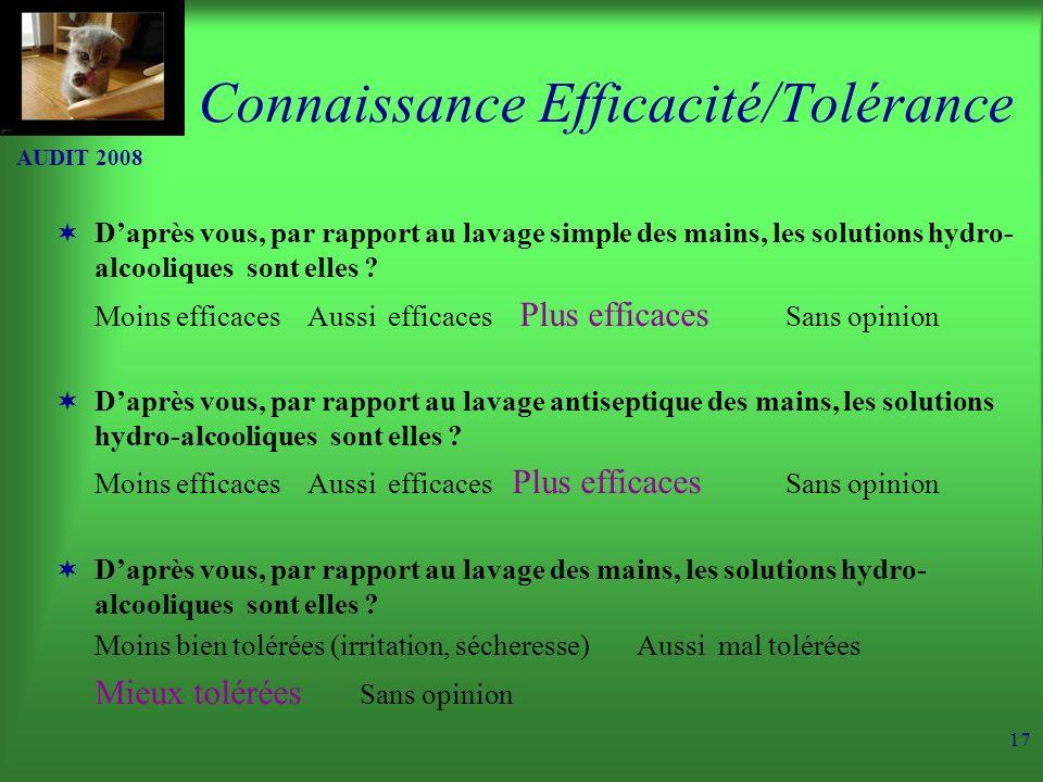 AUDIT 2008 17 Connaissance Efficacité/Tolérance Daprès vous, par rapport au lavage simple des mains, les solutions hydro- alcooliques sont elles .