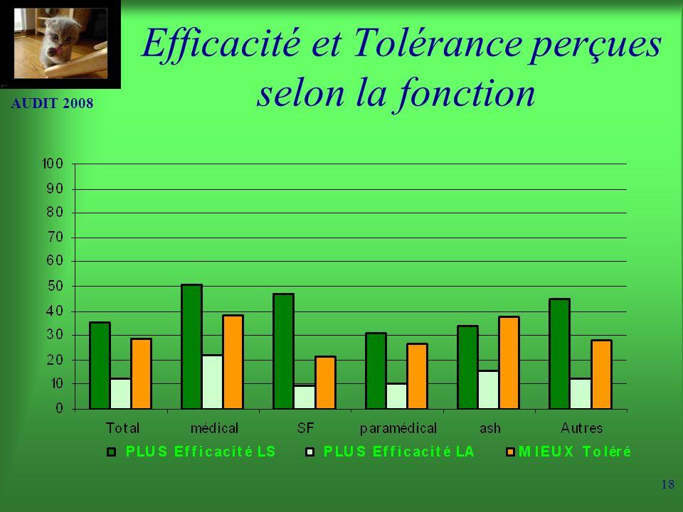 AUDIT 2008 18 Efficacité et Tolérance perçues selon la fonction
