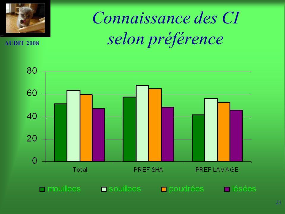 AUDIT 2008 21 Connaissance des CI selon préférence