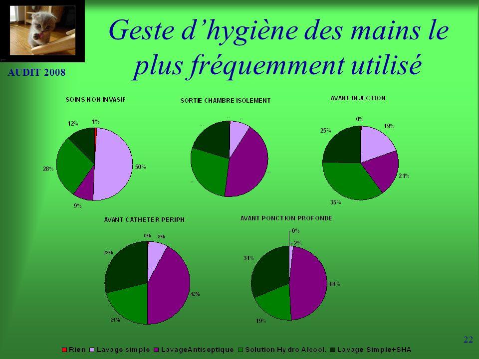 AUDIT 2008 22 Geste dhygiène des mains le plus fréquemment utilisé