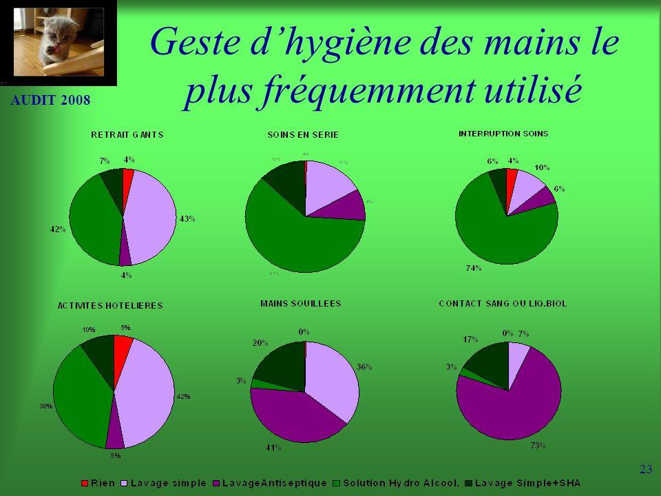 AUDIT 2008 23 Geste dhygiène des mains le plus fréquemment utilisé