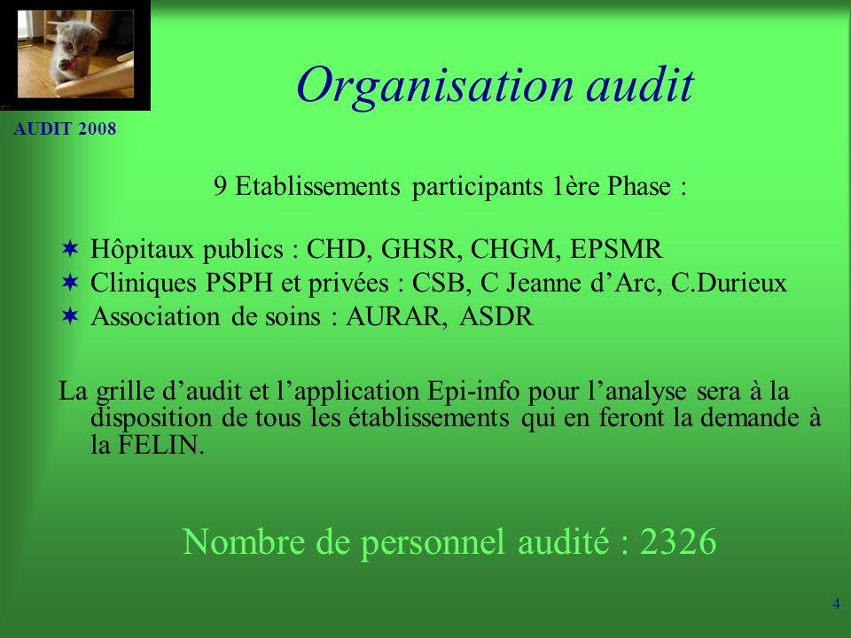 AUDIT 2008 5 Exhaustivité des ETS de lîle de la Réunion N=3699 lits