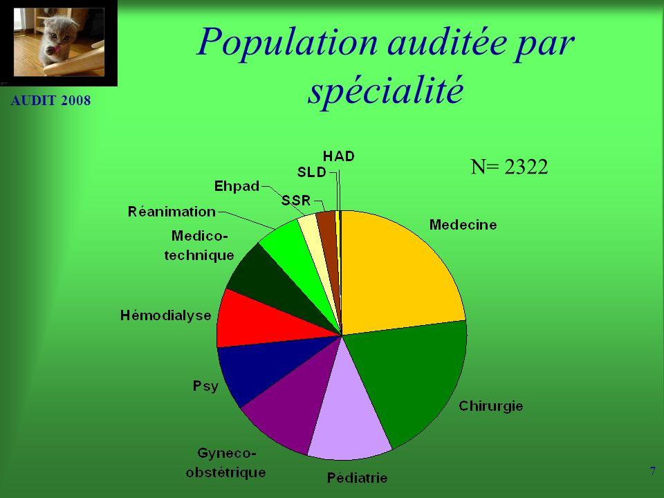 AUDIT 2008 7 Population auditée par spécialité N= 2322