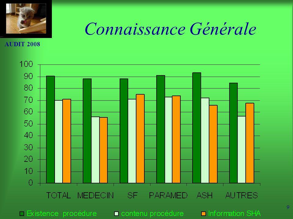 AUDIT 2008 9 Connaissance Générale