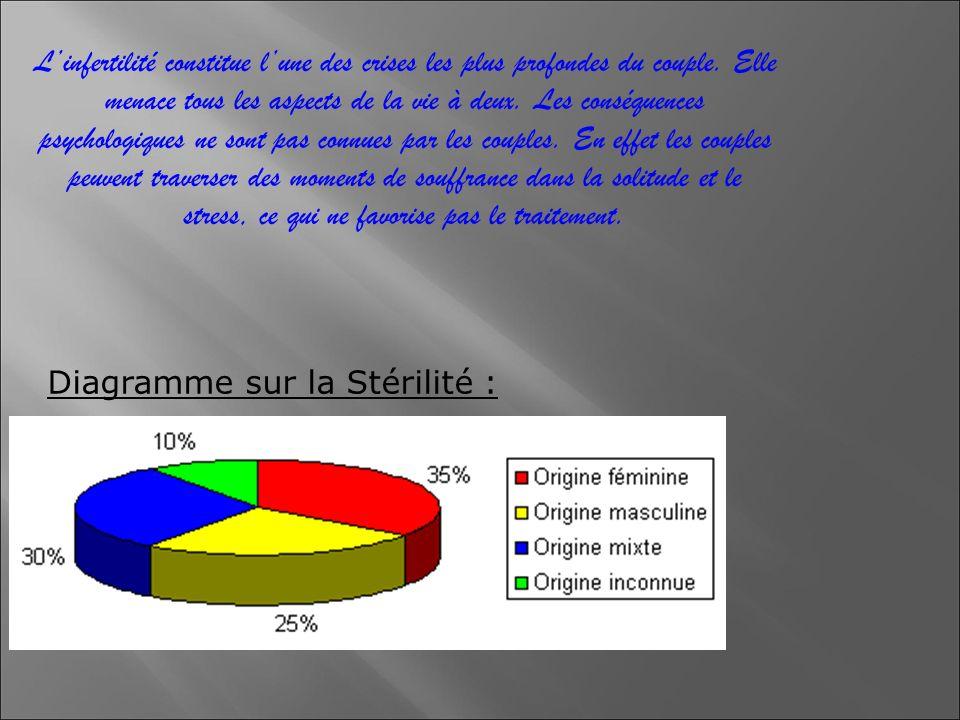 1- Les causes de stérilité.a) La stérilité masculine.