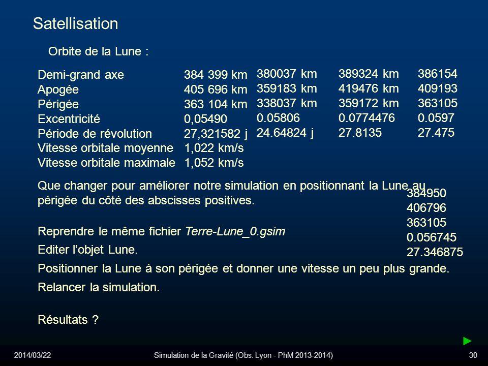 2014/03/22Simulation de la Gravité (Obs. Lyon - PhM 2013-2014)30 Satellisation Orbite de la Lune : Demi-grand axe 384 399 km Apogée 405 696 km Périgée