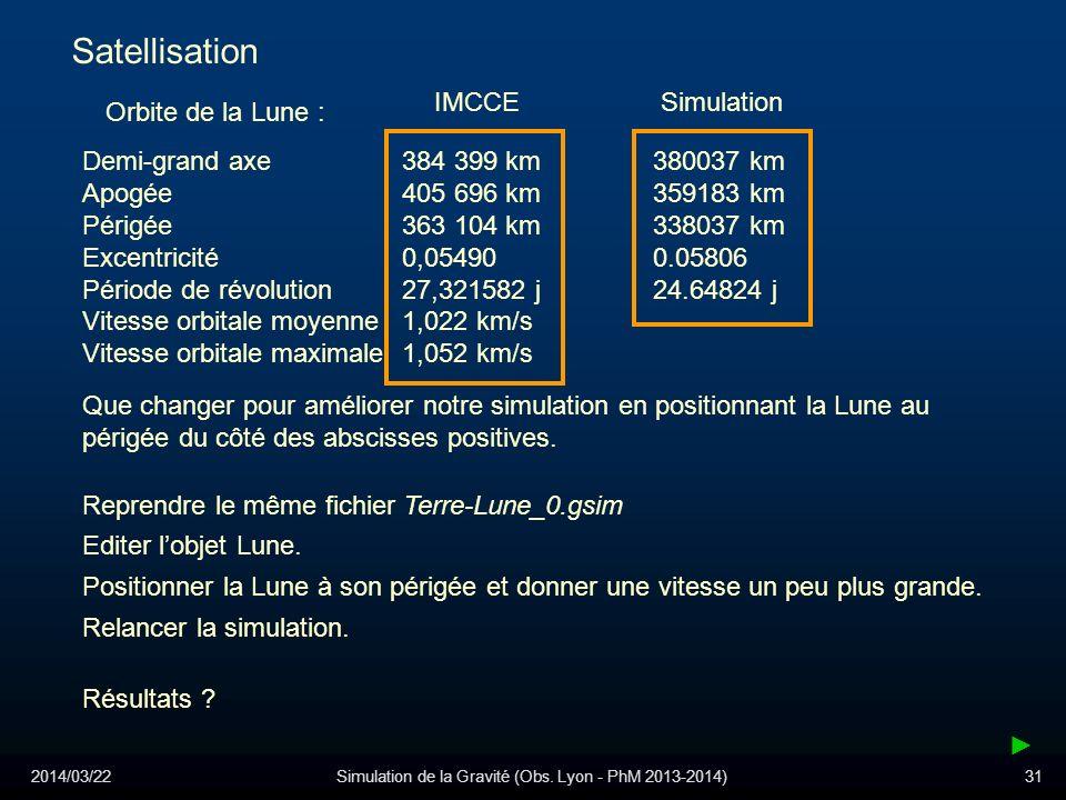 2014/03/22Simulation de la Gravité (Obs. Lyon - PhM 2013-2014)31 Satellisation Orbite de la Lune : Demi-grand axe 384 399 km Apogée 405 696 km Périgée