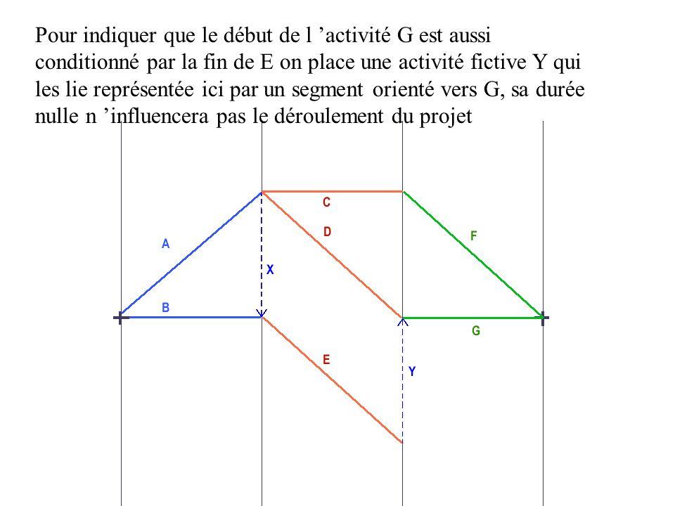 Pour indiquer que le début de l activité G est aussi conditionné par la fin de E on place une activité fictive Y qui les lie représentée ici par un se