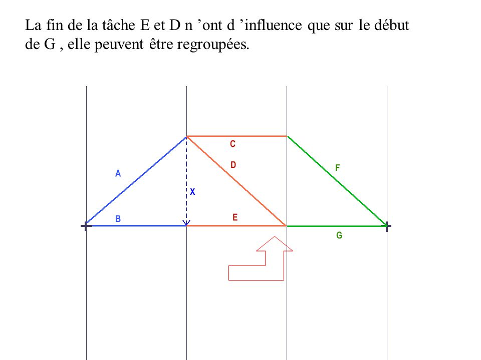 La fin de la tâche E et D n ont d influence que sur le début de G, elle peuvent être regroupées.