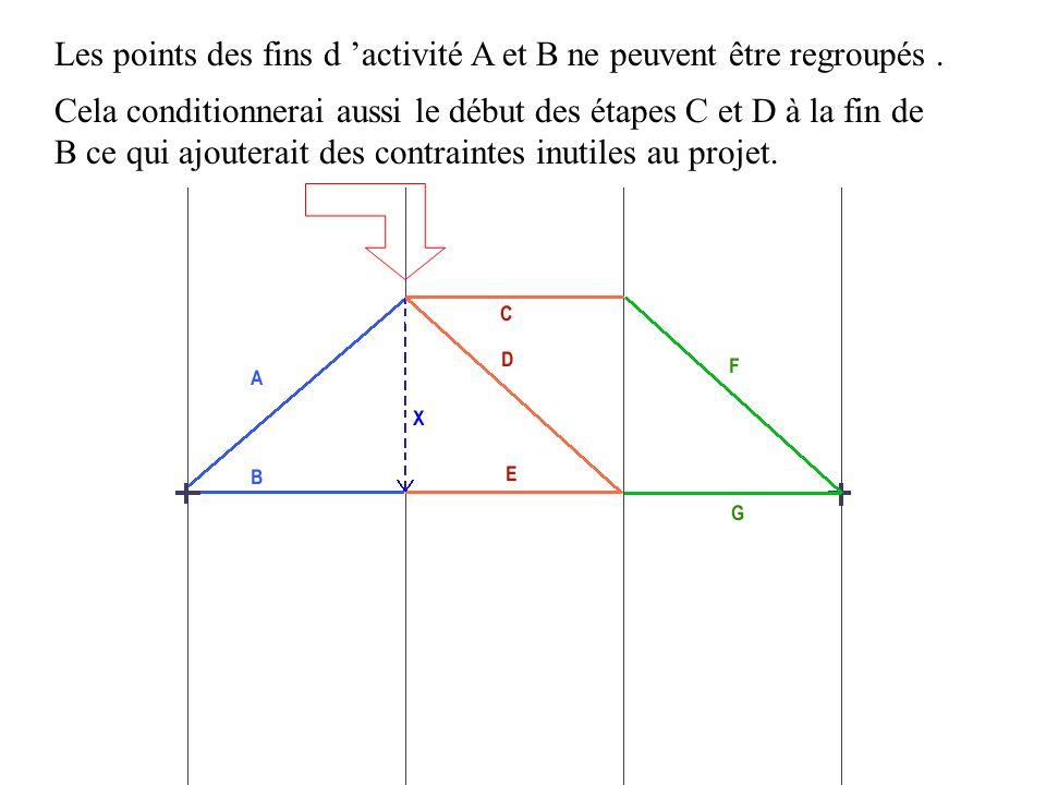 Les points des fins d activité A et B ne peuvent être regroupés. Cela conditionnerai aussi le début des étapes C et D à la fin de B ce qui ajouterait